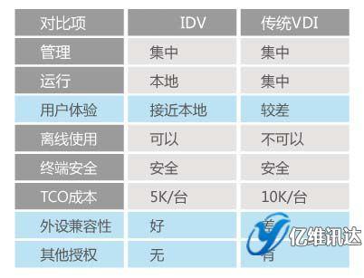 idv与vdi虚拟化技术的对比