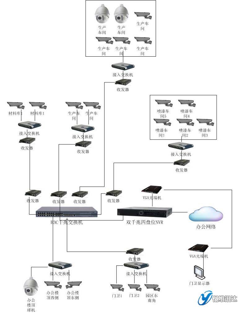 亿维讯达鸿森木业监控图